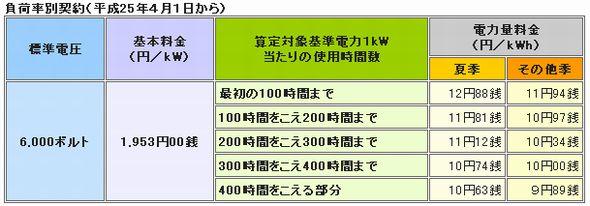 koatsu_fukaritsu_kyushu.jpg