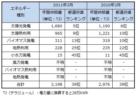 ranking2013_osaka.jpg