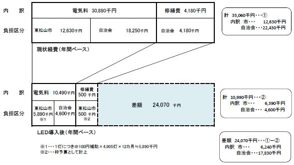 yh20131002LED_graph_590px.jpg