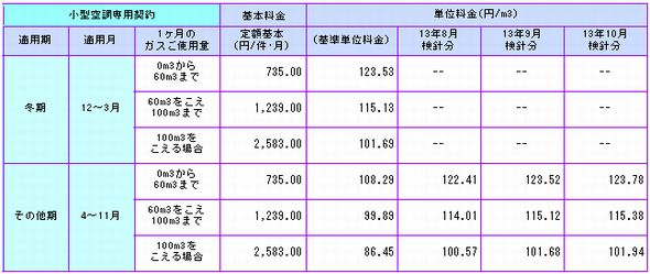 gasprice_tokyogas.jpg
