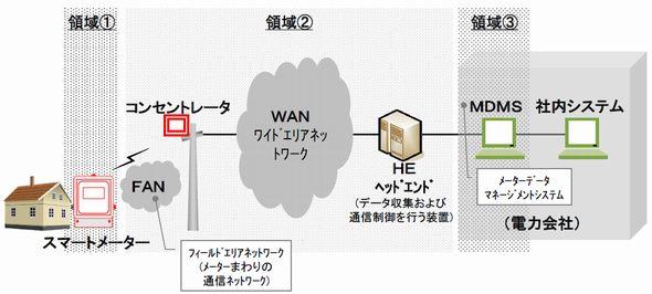 toden_smartmeter2_sj.jpg