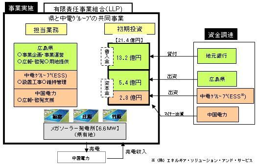 hiroshima_megasolar_sj.jpg