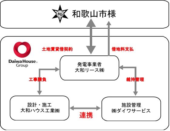 yh20131016Daiwa_relation_561px.jpg