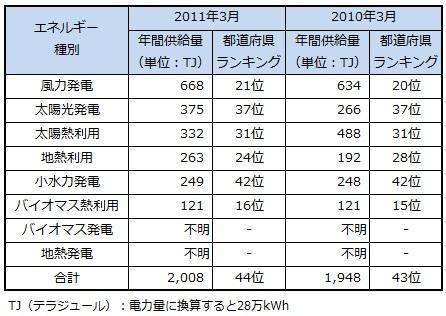 ranking2013_wakayama.jpg