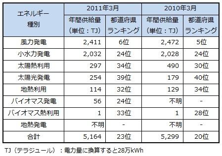 ranking2013_shimane.jpg