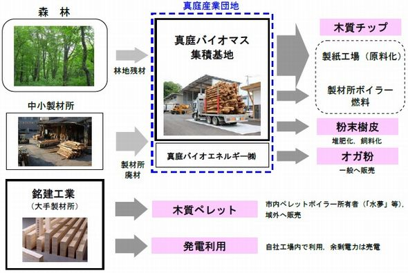 maniwa_biomas.jpg