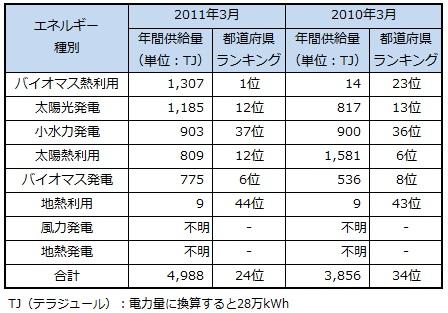ranking2013_hiroshima.jpg