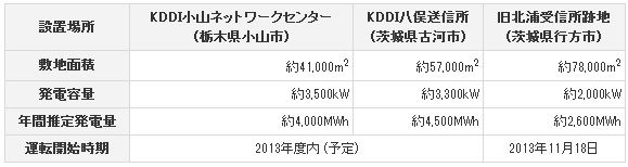 kddi_solar1_sj.jpg