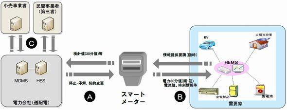 smartmeter0_enecho_sj.jpg