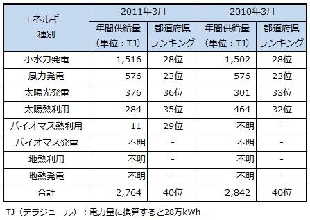 ranking2013_tokushima.jpg