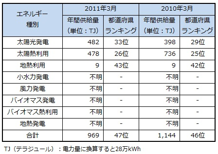ranking2013_kagawa.jpg