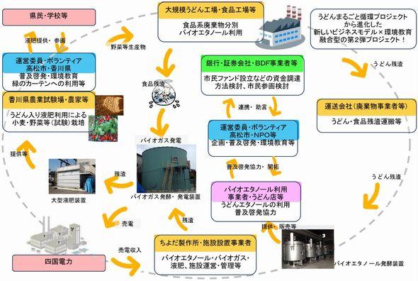 エネルギー列島2013年版(37)香川:「うどん県」が挑むバイオマス発電、ようやく広がる太陽光
