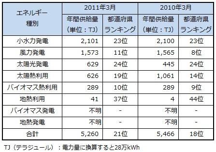 ranking2013_ehime.jpg
