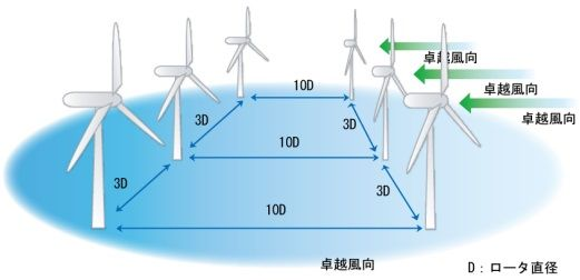 wind_distance_sj.jpg