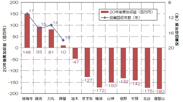 yh20131218Fukuoka_graph_590px.jpg