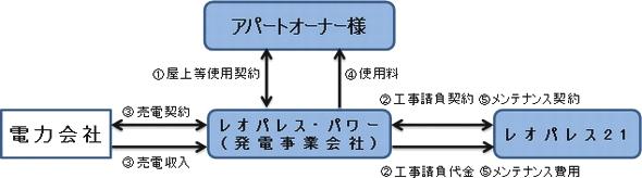 yh20131220leopalace21_scheme_590px.jpg