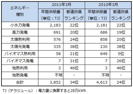 ranking2013_kochi.jpg