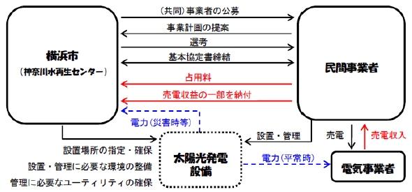yh20140109Yokohama_flow_590px.jpg