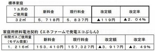 tokyogas_price_sj.jpg