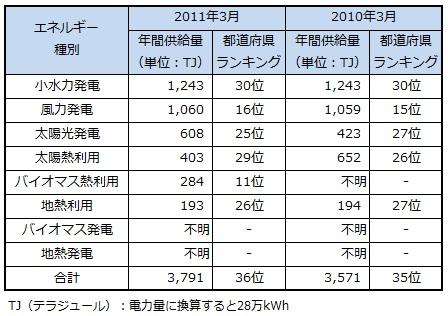 ranking2013_saga.jpg