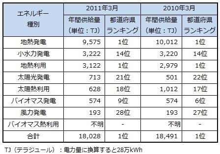 ranking2013_ooita.jpg