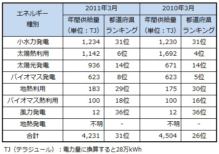 ranking2013_miyazaki.jpg