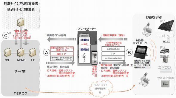 toden_smartmeter_sj.jpg