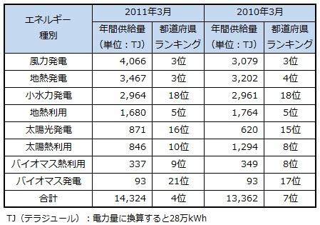 ranking2013_kagoshima.jpg