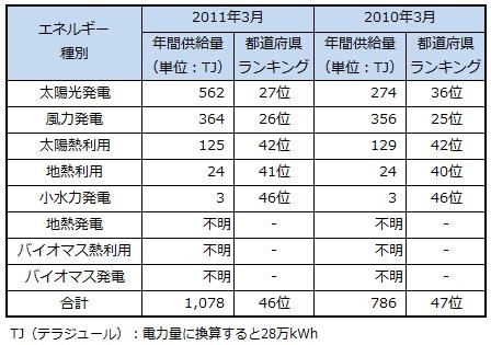ranking2013_okinawa.jpg