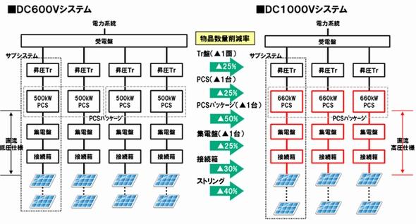 yh20140307NTTF_structure_590px.jpg