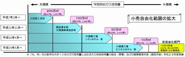 gas_jiyuuka_sj.jpg