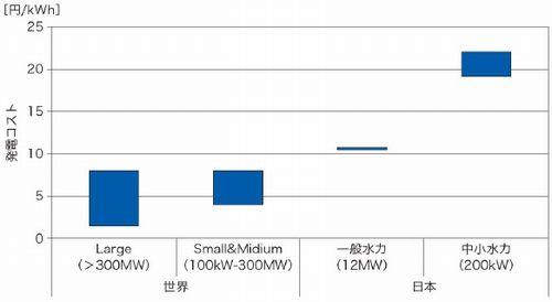 図6 水力発電コストの比較。出典:NEDO(資源エネルギー庁などの資料をもとに作成)