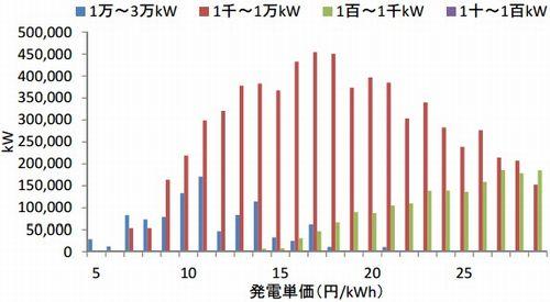 図5 水力発電(出力3万kW未満)の導入可能性がある地点の発電単価。出典:環境省