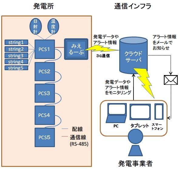 yh20140331Looop9_structure_590px.jpg