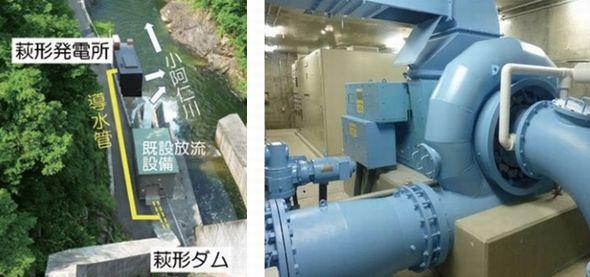 図2 「萩形発電所」の全景(左)と水車発電機(右)。出典:秋田県産業労働部