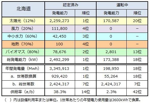 ranking2014_hokkaido.jpg