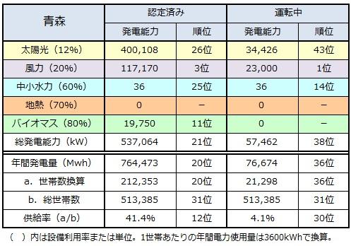 ranking2014_aomori.jpg