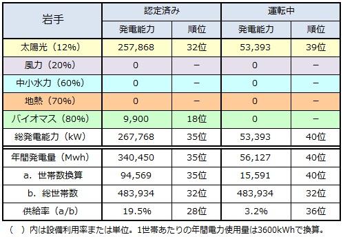 ranking2014_iwate.jpg