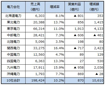 revenue2013_sj.jpg