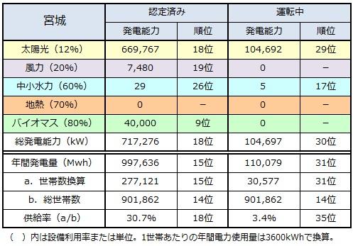 ranking2014_miyagi.jpg