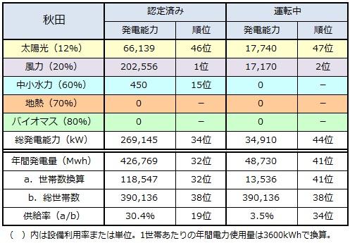 ranking2014_akita.jpg