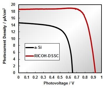弱い光に「強い」、二酸化炭素で作る太陽電池:蓄電・発電機器(1/2 ページ)