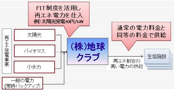 yh20140618coop_scheme_570px.jpg