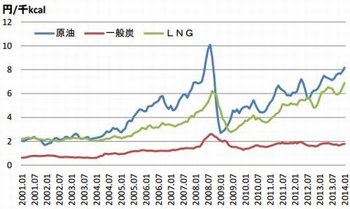 価格 lng