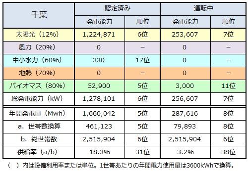 ranking2014_chiba.jpg