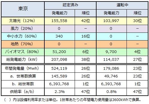 ranking2014_tokyo.jpg