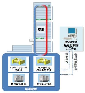 yh20140715Abeno_system_350px.jpg
