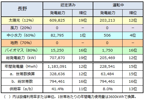 ranking2014_nagano.jpg