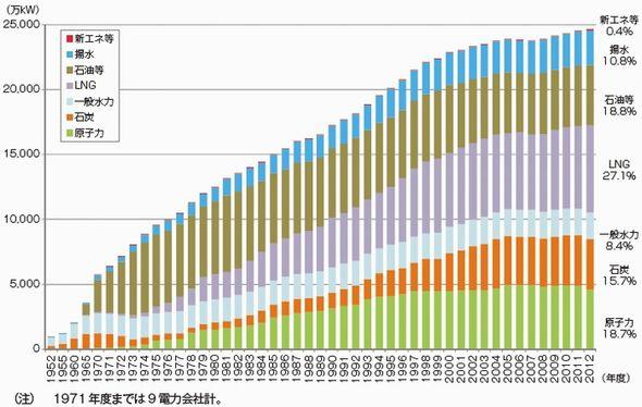 データで見る世界と日本のエネルギー事情(1):全世界の発電量の68%は火力で作る、水力が原子力を上回る現実 (2/2)
