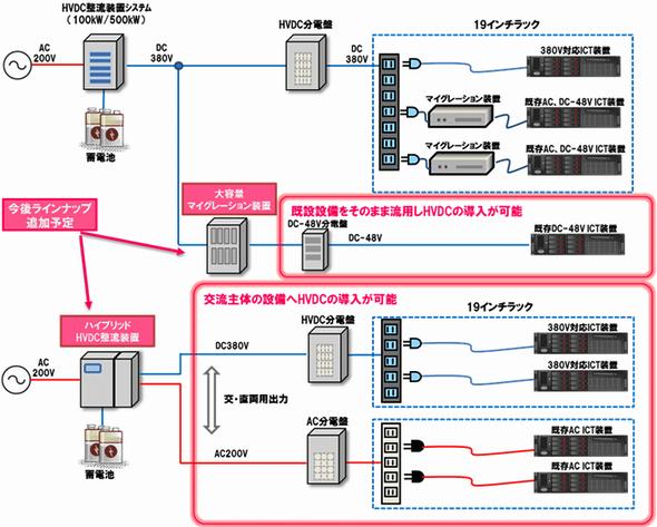 yh20140814HVDC_migration_590px.png